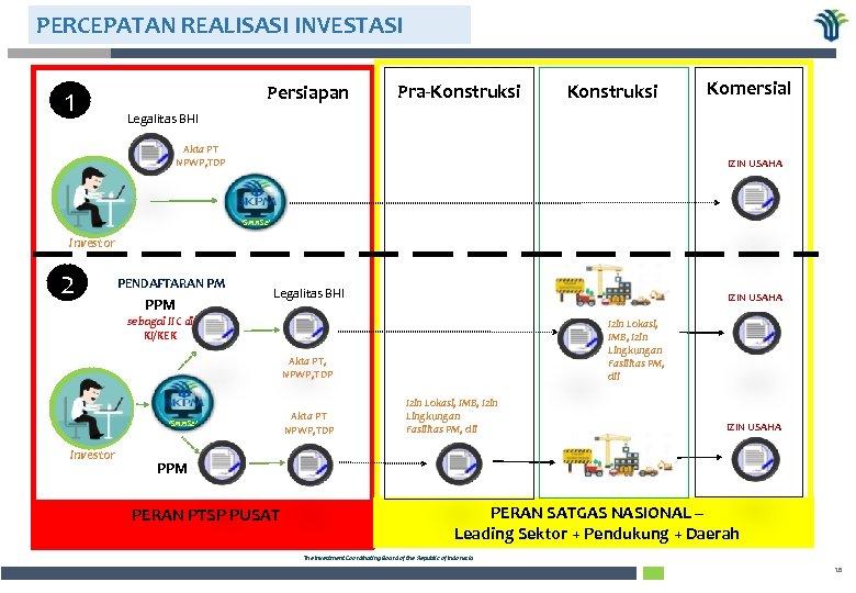 PERCEPATAN REALISASI INVESTASI 1 Persiapan Pra-Konstruksi Komersial Legalitas BHI Akta PT NPWP, TDP IZIN