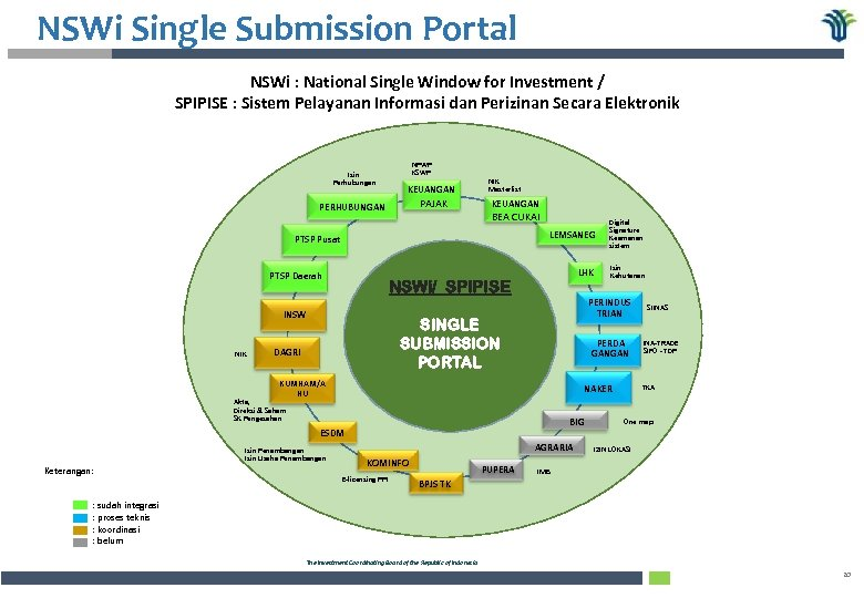 NSWi Single Submission Portal NSWi : National Single Window for Investment / SPIPISE :