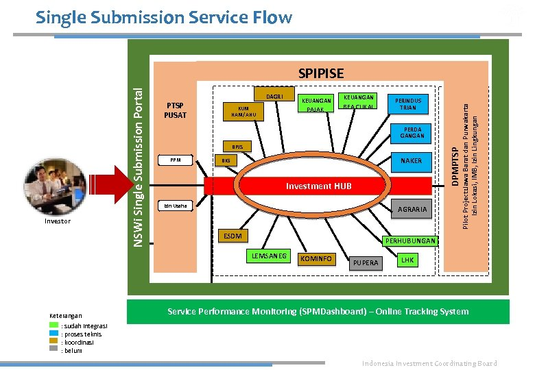 Single Submission Service Flow PTSP PUSAT KEUANGAN PAJAK KUM HAM/AHU PERINDUS TRIAN PERDA GANGAN