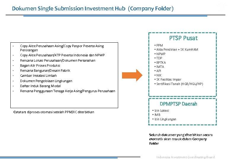 Dokumen Single Submission Investment Hub (Company Folder) PTSP Pusat - Copy Akte Perusahaan Asing/Copy