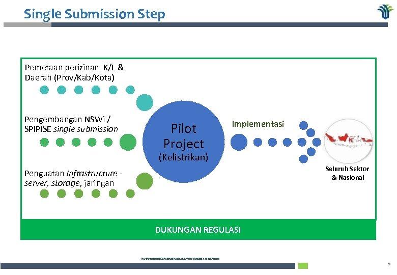 Single Submission Step Pemetaan perizinan K/L & Daerah (Prov/Kab/Kota) Pengembangan NSWi / SPIPISE single