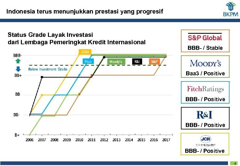 Indonesia terus menunjukkan prestasi yang progresif Status Grade Layak Investasi dari Lembaga Pemeringkat Kredit