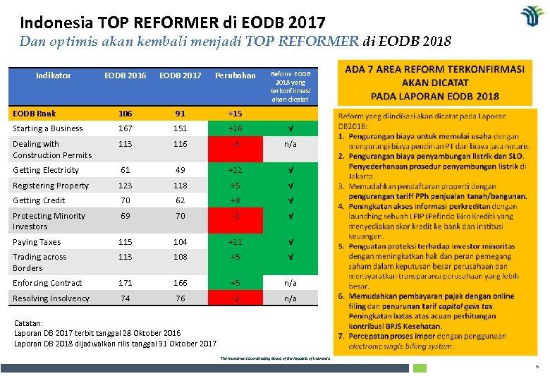 Indonesia TOP REFORMER di EODB 2017 Dan optimis akan kembali menjadi TOP REFORMER di