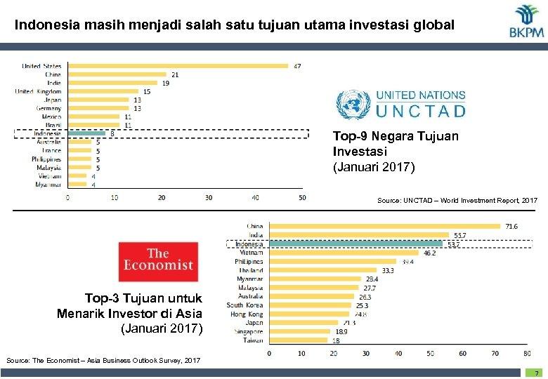 Indonesia masih menjadi salah satu tujuan utama investasi global Top-9 Negara Tujuan Investasi (Januari