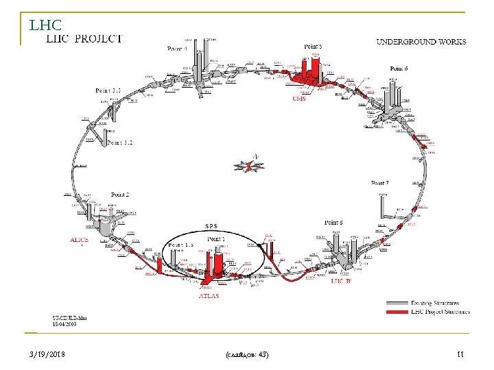 LHC 3/19/2018 (слайдов: 43) 11