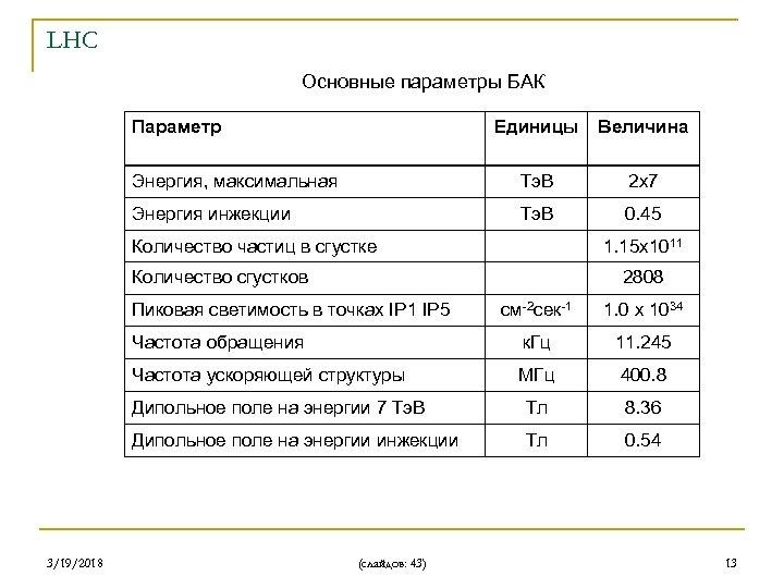 LHC Основные параметры БАК Параметр Единицы Величина Энергия, максимальная Тэ. В 2 х7 Энергия
