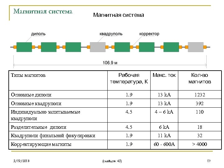 Магнитная система Типы магнитов Рабочая Макс. ток температура, К Кол-во магнитов Основные диполи 1.