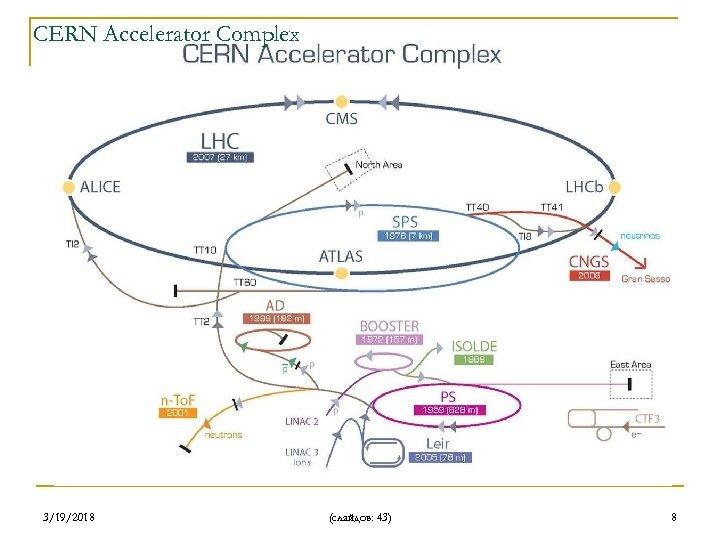 CERN Accelerator Complex 3/19/2018 (слайдов: 43) 8