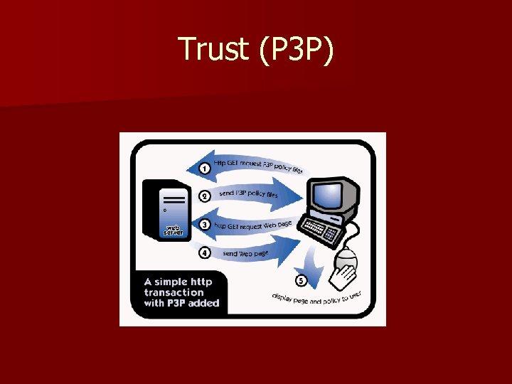 Trust (P 3 P)