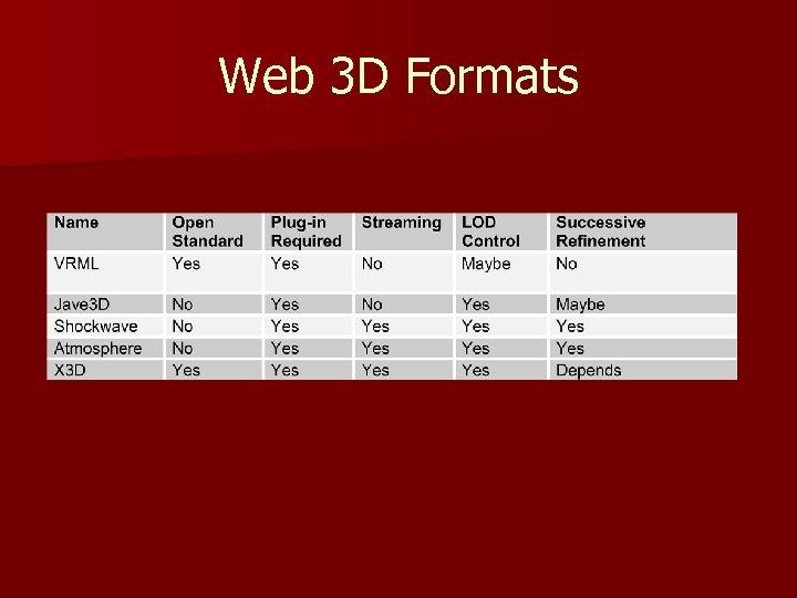 Web 3 D Formats