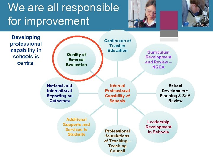 We are all responsible for improvement Developing professional capability in schools is central Quality
