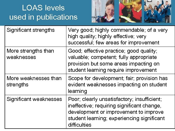 LOAS levels used in publications Significant strengths Very good; highly commendable; of a very