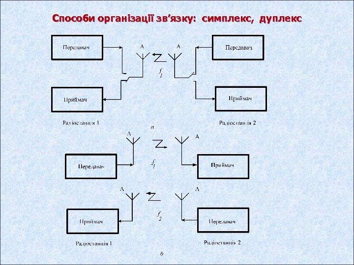 Способи організації зв'язку: симплекс, дуплекс