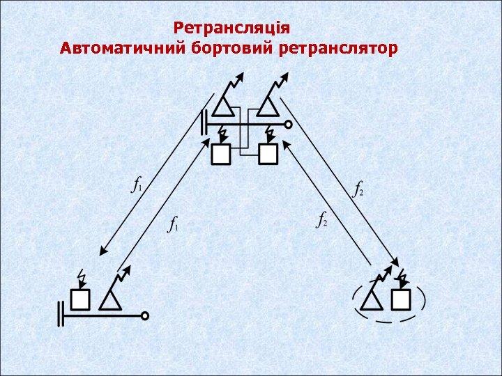 Ретрансляція Автоматичний бортовий ретранслятор