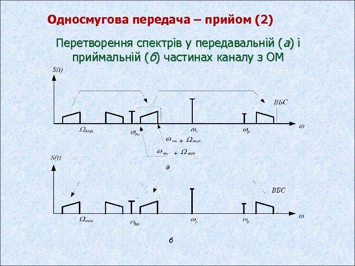 Односмугова передача – прийом (2) Перетворення спектрів у передавальній (а) і приймальній (б) частинах