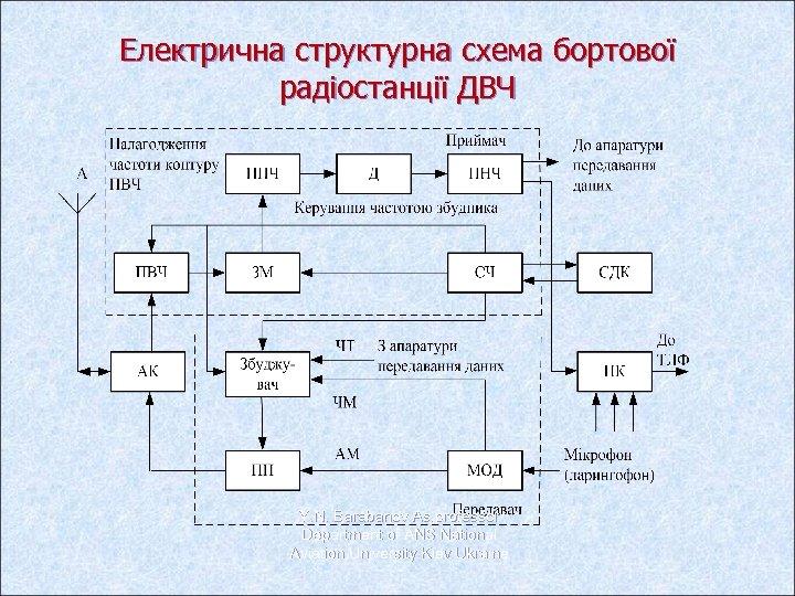 Електрична структурна схема бортової радіостанції ДВЧ Y. N. Barabanov As. professor Department of ANS