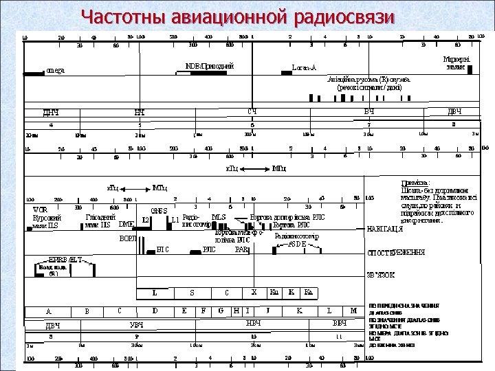 Частотны авиационной радиосвязи