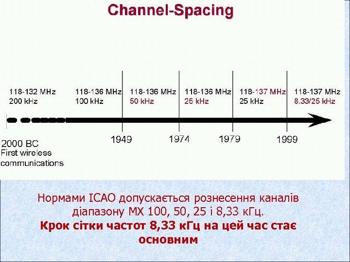 Нормами ІСАО допускається рознесення каналів діапазону МХ 100, 50, 25 і 8, 33 к.