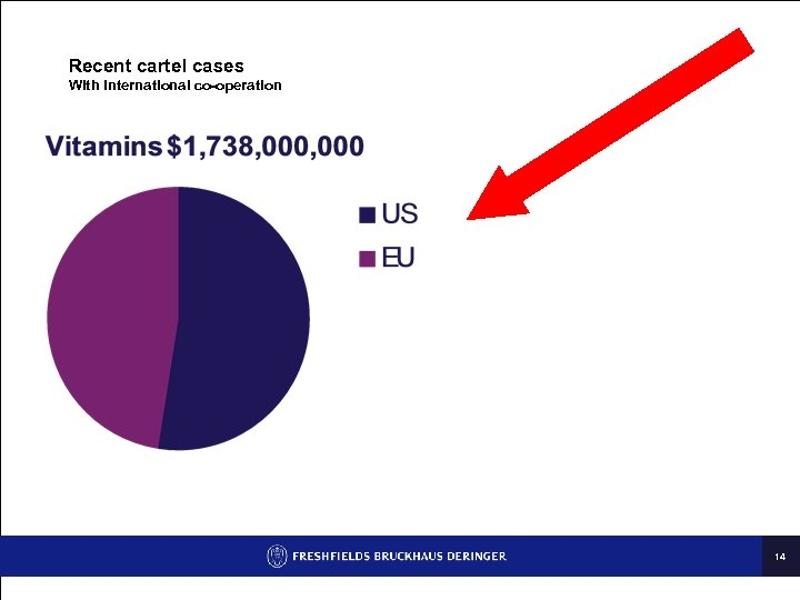 Recent cartel cases With international co-operation 14