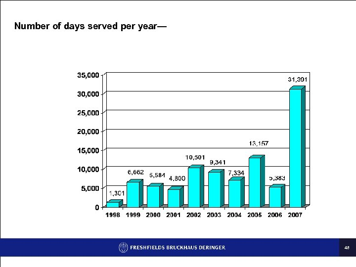 Number of days served per year— 48