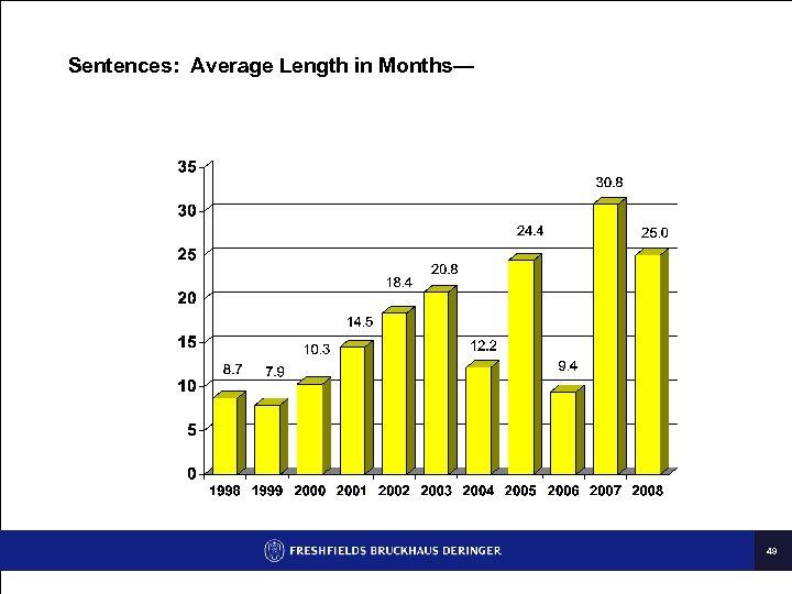 Sentences: Average Length in Months— 49