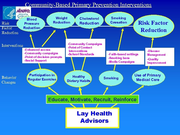 Community-Based Primary Prevention Interventions Risk Factor Reduction Blood Pressure Reduction Weight Reduction Interventions -Enhanced