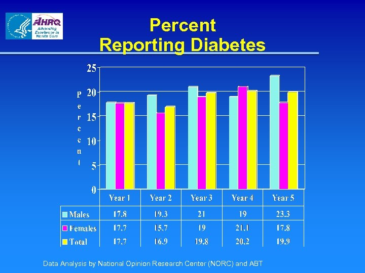 Percent Reporting Diabetes Data Analysis by National Opinion Research Center (NORC) and ABT