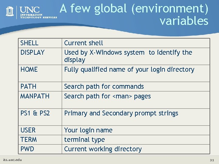 A few global (environment) variables SHELL DISPLAY HOME Current shell Used by X-Windows system
