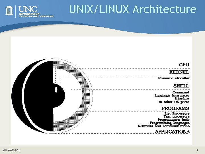 UNIX/LINUX Architecture its. unc. edu 7