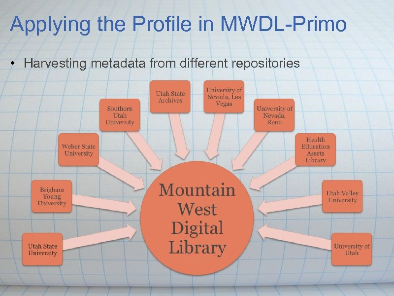 Applying the Profile in MWDL-Primo • Harvesting metadata from different repositories