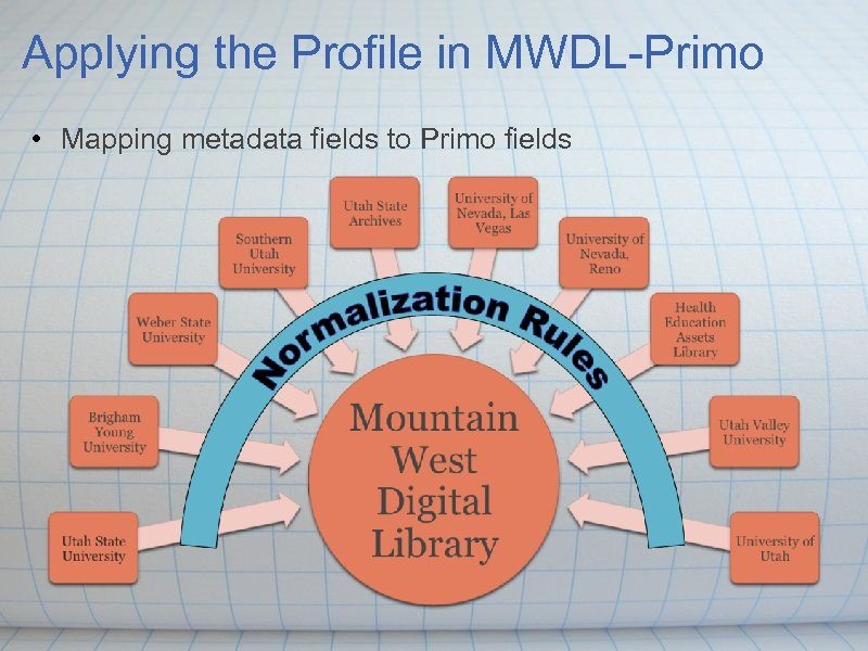 Applying the Profile in MWDL-Primo • Mapping metadata fields to Primo fields