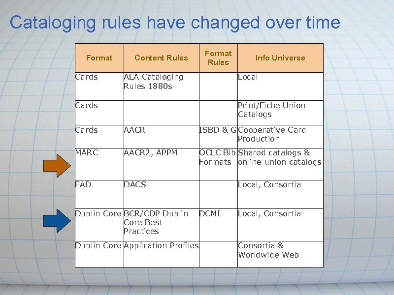 Cataloging rules have changed over time Format Cards Content Rules Format Rules ALA Cataloging