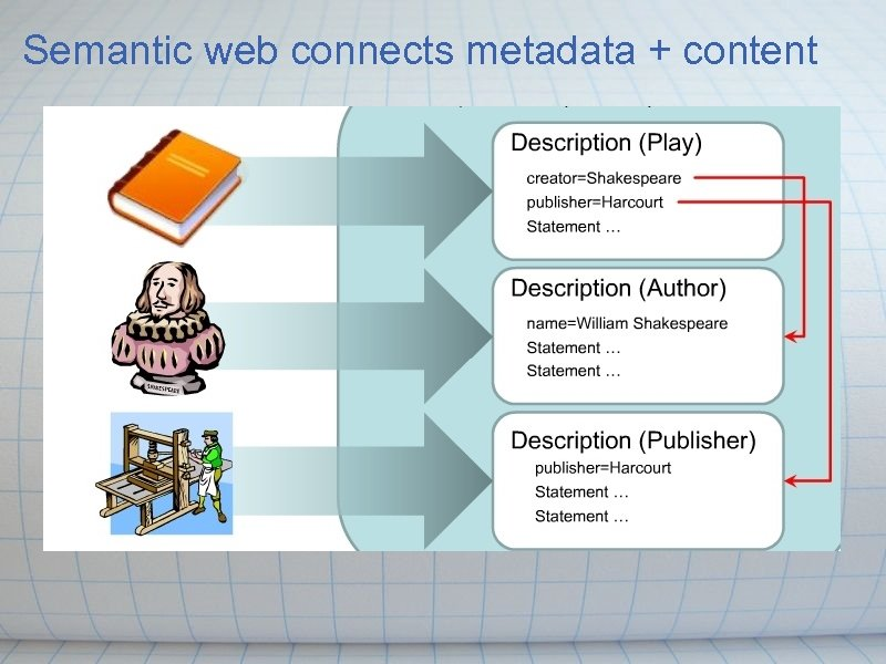 Semantic web connects metadata + content