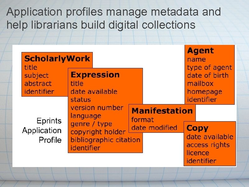 Application profiles manage metadata and help librarians build digital collections