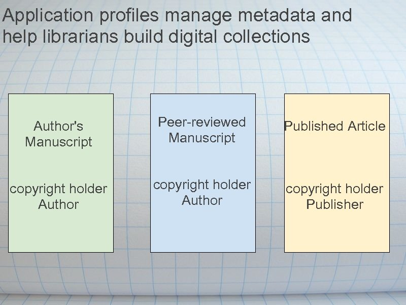 Application profiles manage metadata and help librarians build digital collections Author's Manuscript Peer-reviewed Manuscript