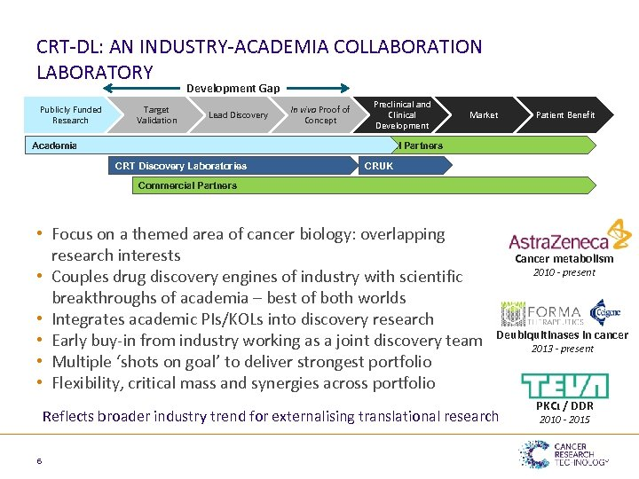 CRT-DL: AN INDUSTRY-ACADEMIA COLLABORATION LABORATORY Development Gap Publicly Funded Research Target Validation Lead Discovery