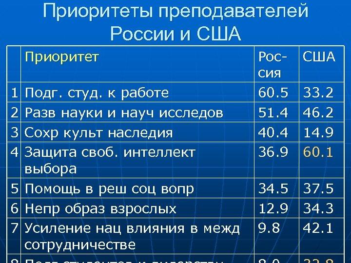 Приоритеты преподавателей России и США Приоритет 1 2 3 4 Россия 60. 5 51.