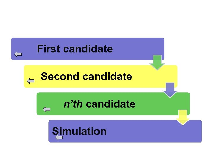 First candidate Second candidate n'th candidate Simulation