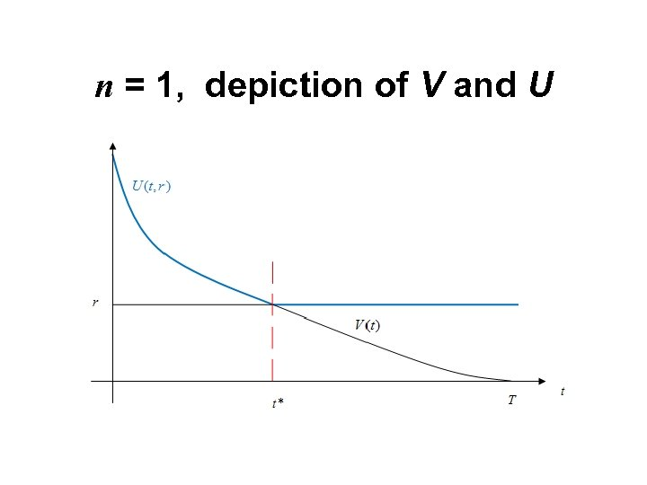 n = 1, depiction of V and U
