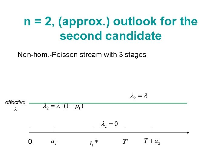 n = 2, (approx. ) outlook for the second candidate Non-hom. -Poisson stream with