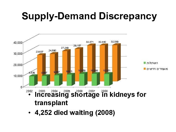 Supply-Demand Discrepancy 32, 371 40, 000 23, 637 30, 000 24, 690 27, 289