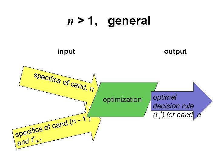 n > 1, general input spec ifics o output f can d. n optimization