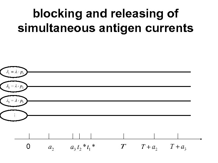 blocking and releasing of simultaneous antigen currents 0
