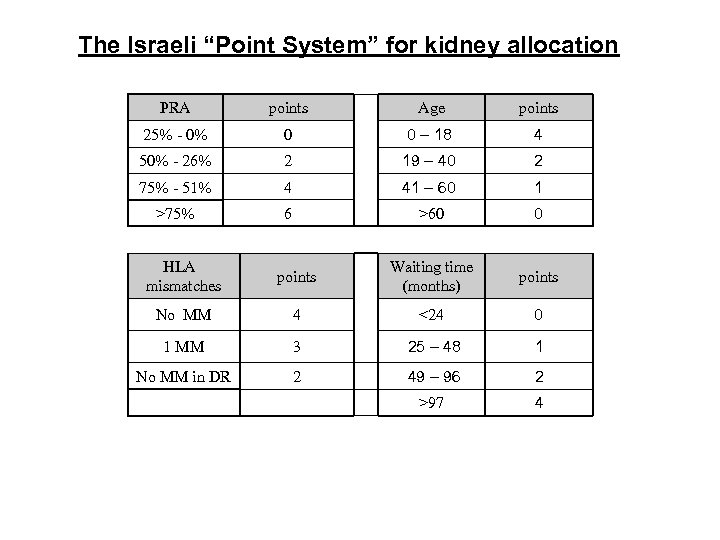 "The Israeli ""Point System"" for kidney allocation PRA points Age points 25% - 0%"