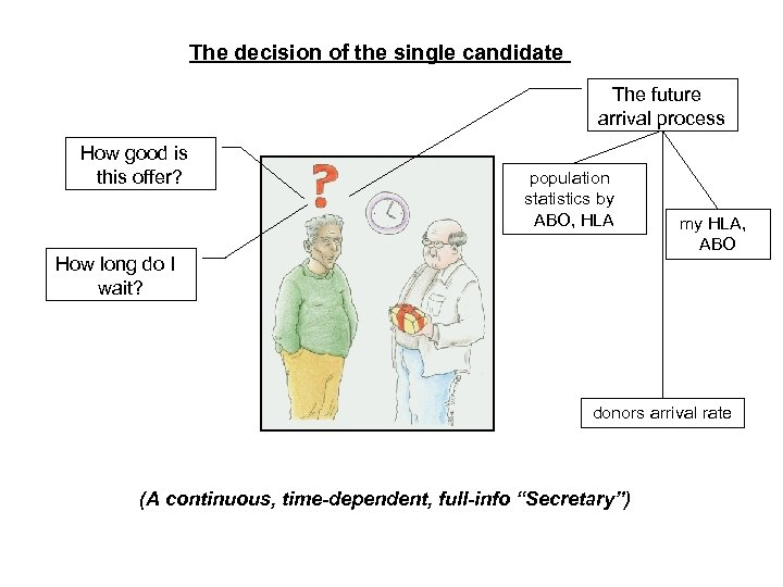 The decision of the single candidate The future arrival process How good is this