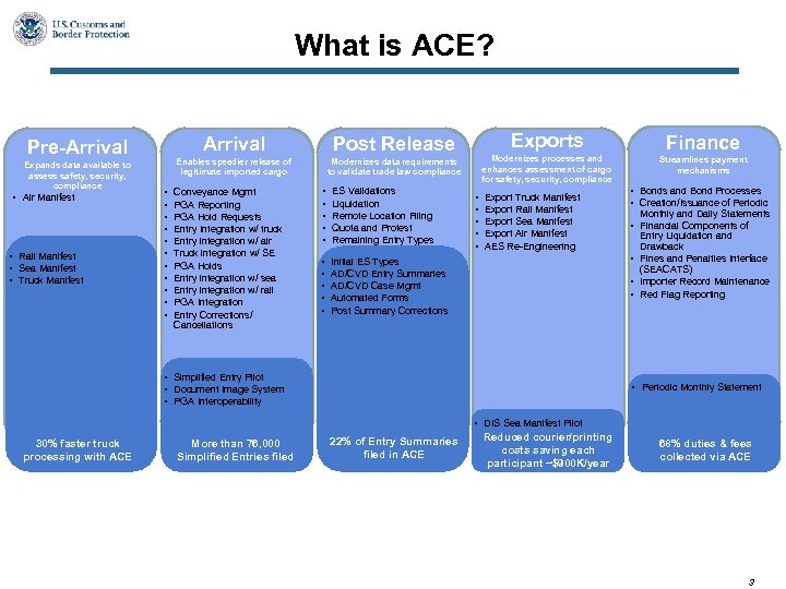 What is ACE? Arrival Expands data available to assess safety, security, compliance • Air