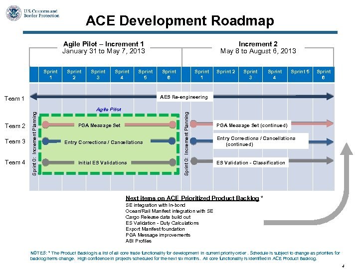 ACE Development Roadmap Agile Pilot – Increment 1 January 31 to May 7, 2013