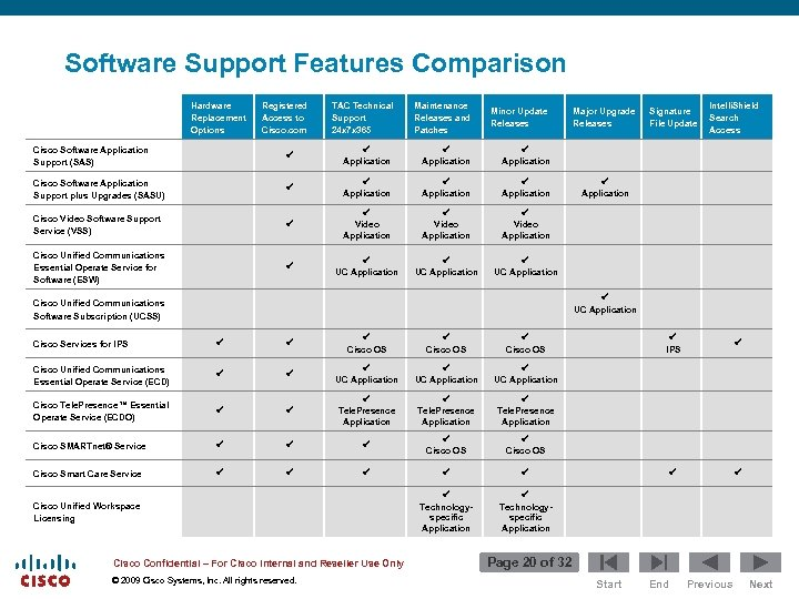 Software Support Features Comparison Hardware Replacement Options Registered Access to Cisco. com TAC Technical