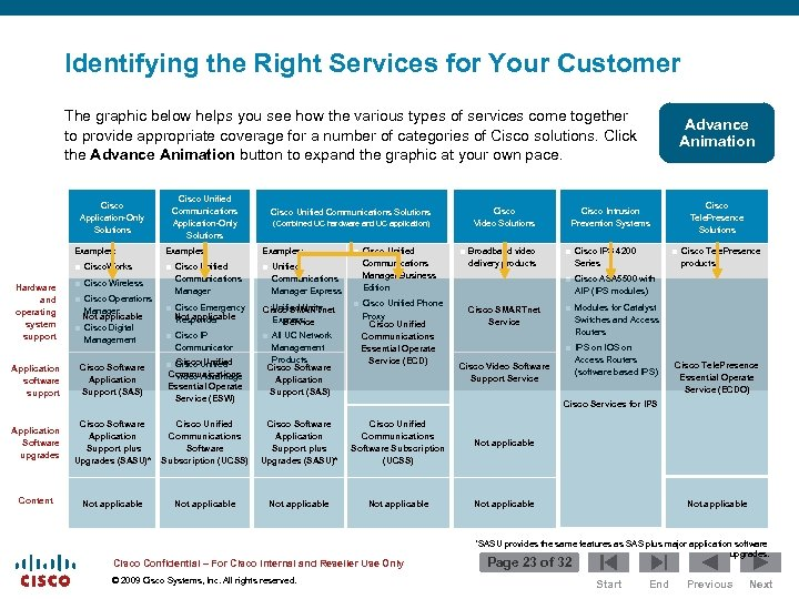 Identifying the Right Services for Your Customer The graphic below helps you see how