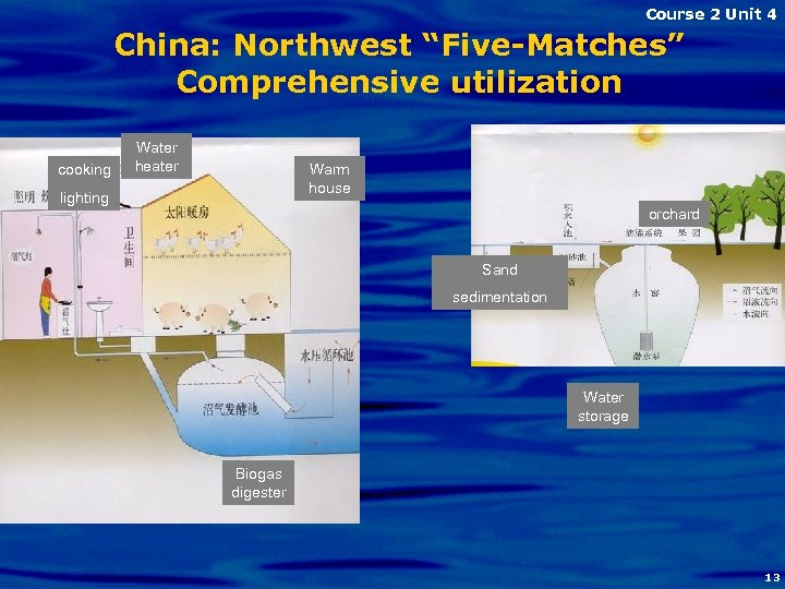 "Course 2 Unit 4 China: Northwest ""Five-Matches"" Comprehensive utilization cooking Water heater Warm house"